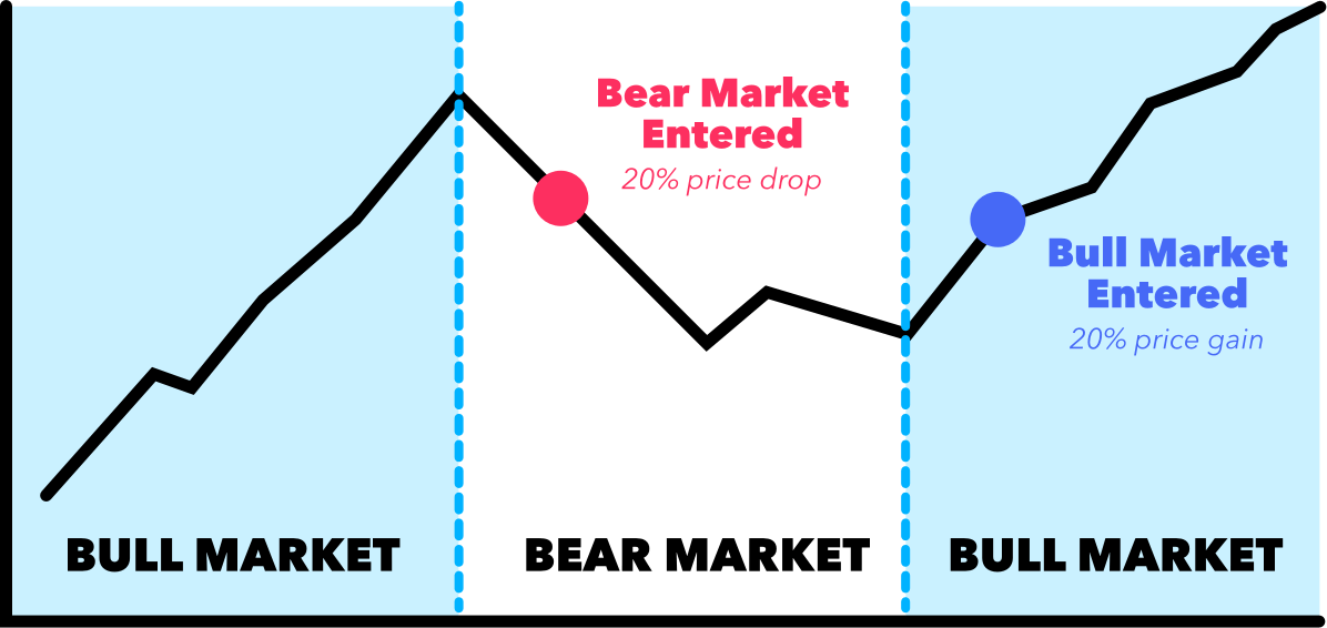 bear market graph
