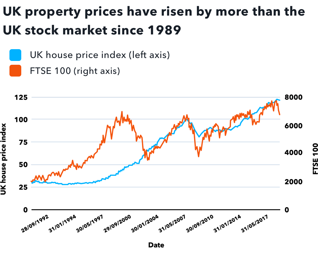 Uk property prices growth since 1989