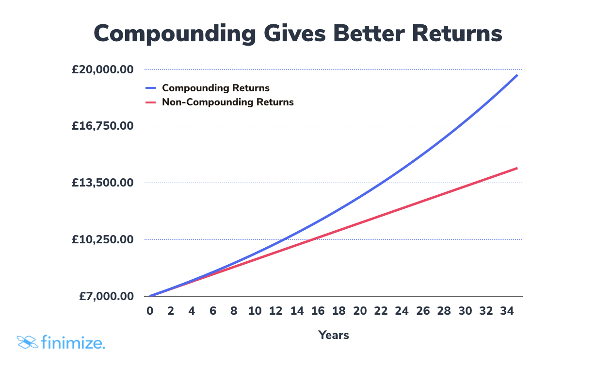 Compounding diagram